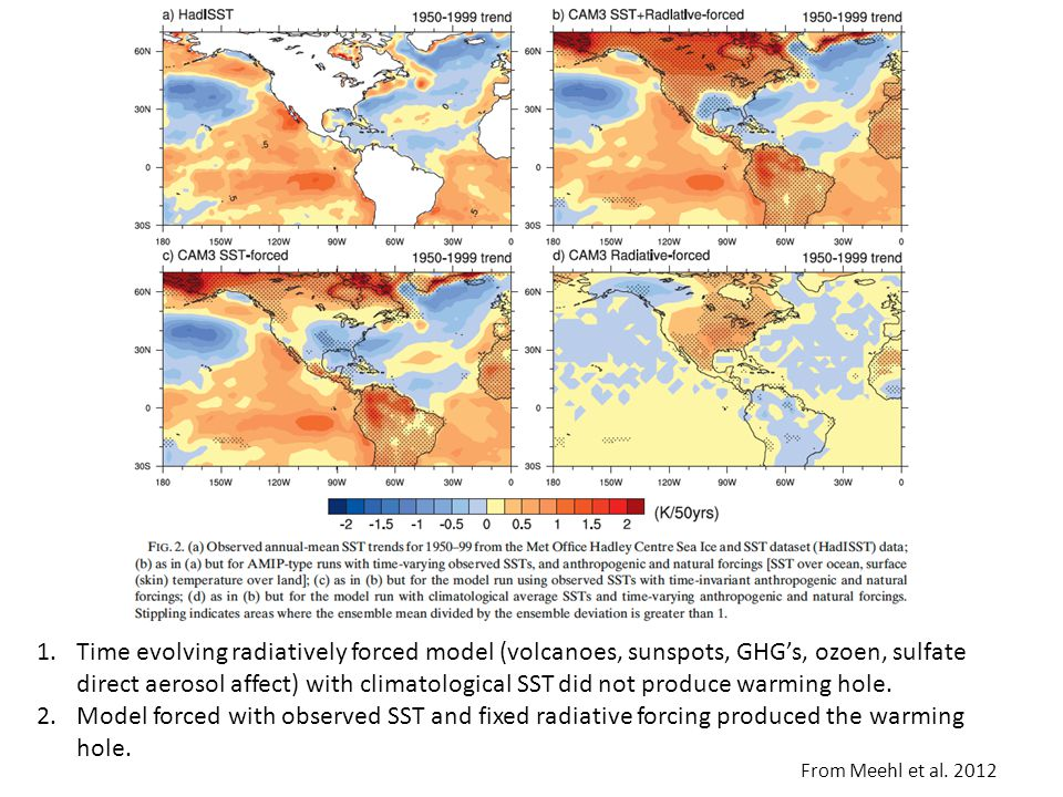 1.Time evolving radiatively forced model (volcanoes, sunspots, GHG's, ozoen, sulfate direct aerosol affect) with climatological SST did not produce wa