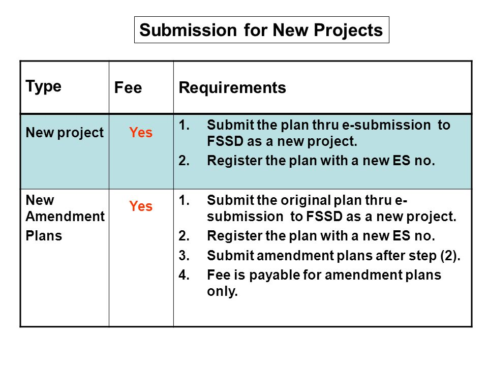 Type Fee Submission requirements Plan not approved, no WD issued Yes 1.Submit the plan for approval thru e- submission to FSSD as a new project.