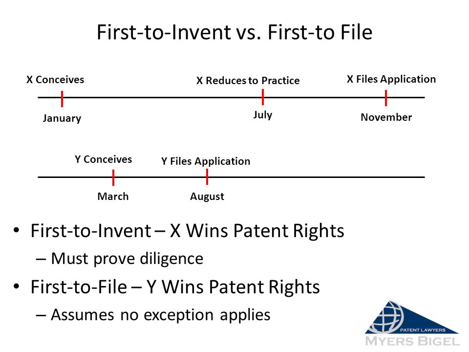 First-to-Invent vs. First-to File First-to-Invent – X Wins Patent Rights – Must prove diligence First-to-File – Y Wins Patent Rights – Assumes no exce