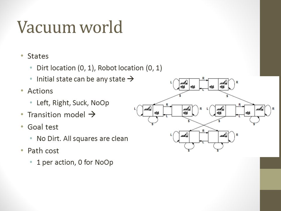Vacuum world States Dirt location (0, 1), Robot location (0, 1) Initial state can be any state  Actions Left, Right, Suck, NoOp Transition model  Go