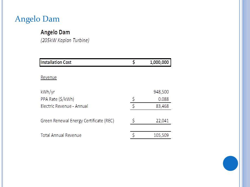 Angelo Dam