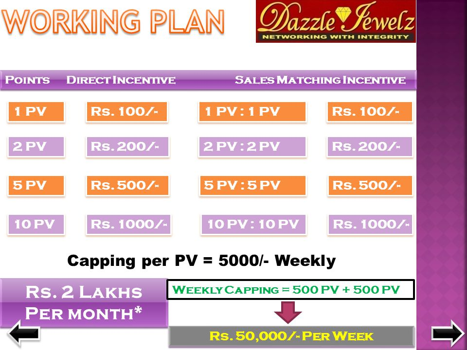 Points Direct Incentive Sales Matching Incentive 1 PV Rs. 100/- 2 PV Rs. 200/- 5 PV Rs. 500/- 10 PV Rs. 1000/- 1 PV : 1 PV Rs. 100/- 2 PV : 2 PV Rs. 2
