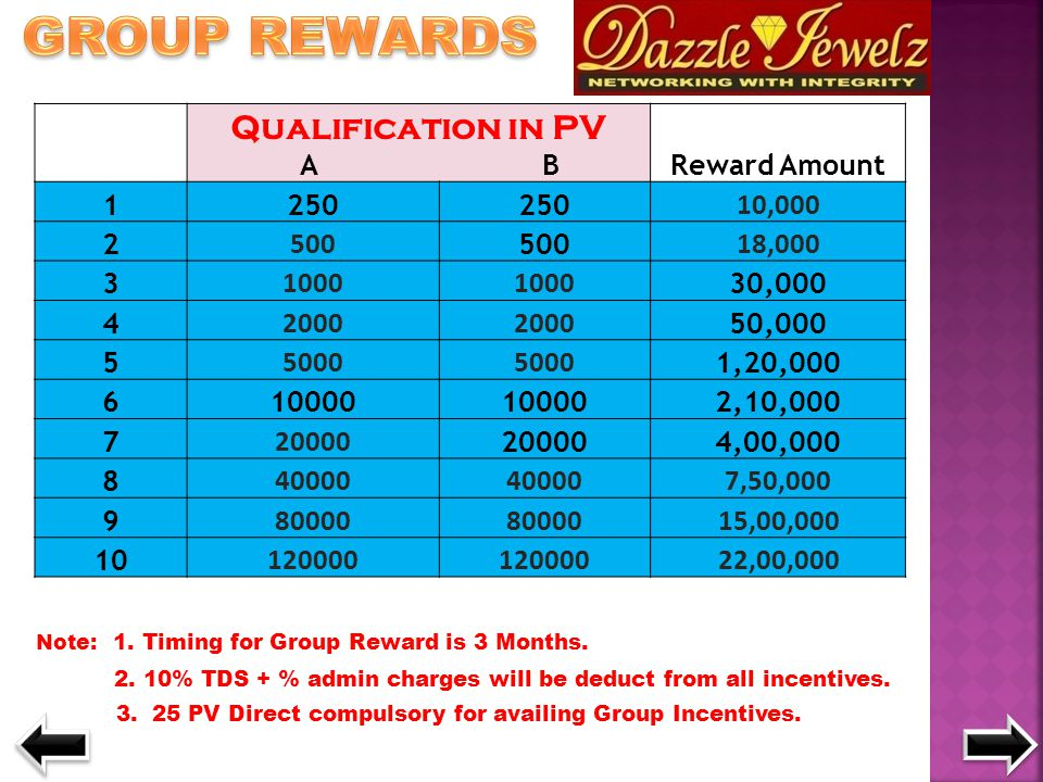 Qualification in PV A BReward Amount 1250 10,000 2 500 18,000 3 1000 30,000 4 2000 50,000 5 5000 1,20,000 610000 2,10,000 7 20000 4,00,000 8 40000 7,5