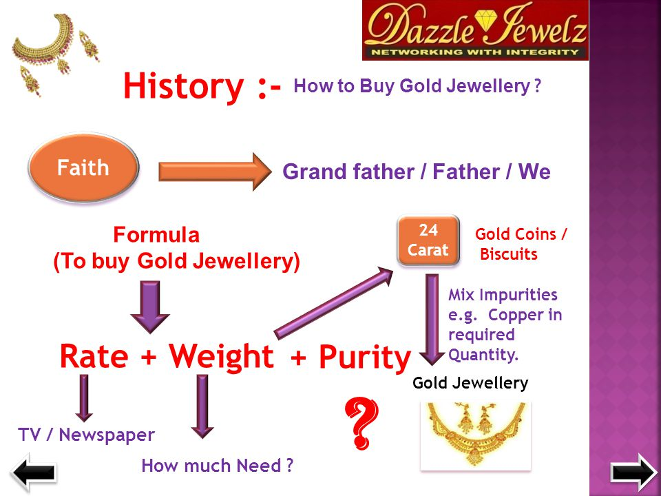 History :- How to Buy Gold Jewellery ? Faith Grand father / Father / We Formula (To buy Gold Jewellery) Rate + Weight TV / Newspaper How much Need ? 2