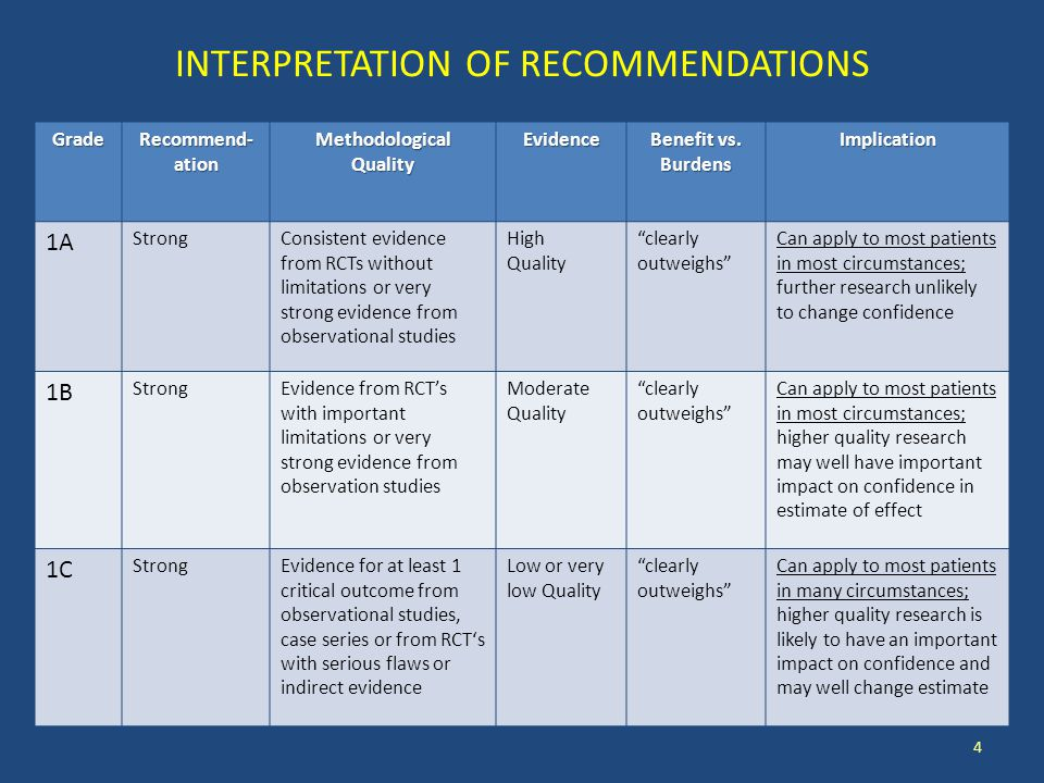 INTERPRETATION OF RECOMMENDATIONSGrade Recommend- ation MethodologicalQualityEvidence Benefit vs.