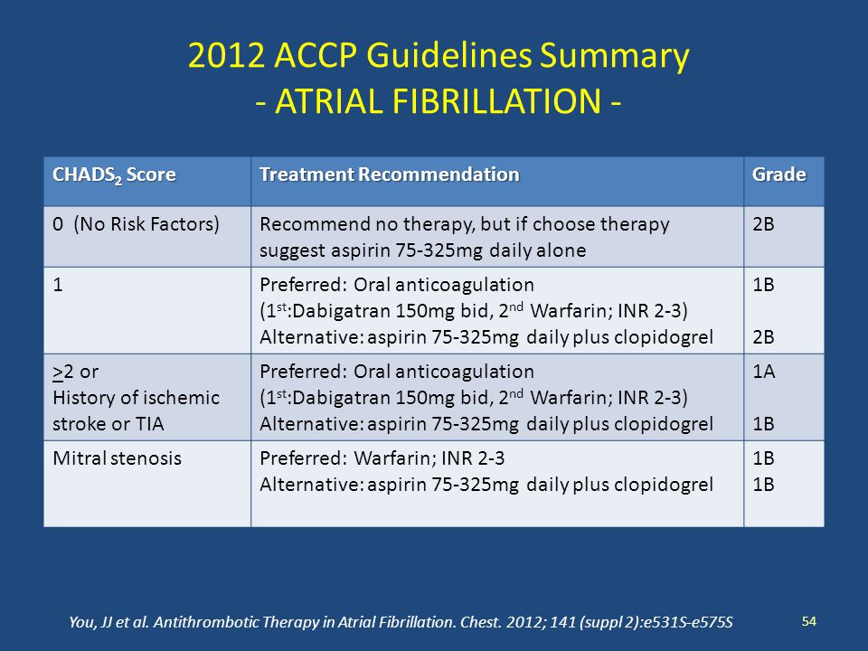 2012 ACCP Guidelines Summary - ATRIAL FIBRILLATION - CHADS 2 Score Treatment Recommendation Grade 0 (No Risk Factors)Recommend no therapy, but if choose therapy suggest aspirin 75-325mg daily alone 2B 1Preferred: Oral anticoagulation (1 st :Dabigatran 150mg bid, 2 nd Warfarin; INR 2-3) Alternative: aspirin 75-325mg daily plus clopidogrel 1B 2B >2 or History of ischemic stroke or TIA Preferred: Oral anticoagulation (1 st :Dabigatran 150mg bid, 2 nd Warfarin; INR 2-3) Alternative: aspirin 75-325mg daily plus clopidogrel 1A 1B Mitral stenosisPreferred: Warfarin; INR 2-3 Alternative: aspirin 75-325mg daily plus clopidogrel 1B 54 You, JJ et al.