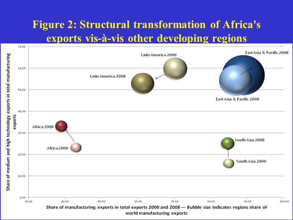 Figure 2: Structural transformation of Africa s exports vis-à-vis other developing regions
