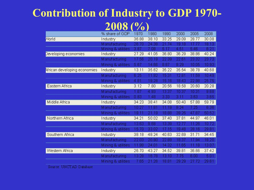 Contribution of Industry to GDP 1970- 2008 (%)