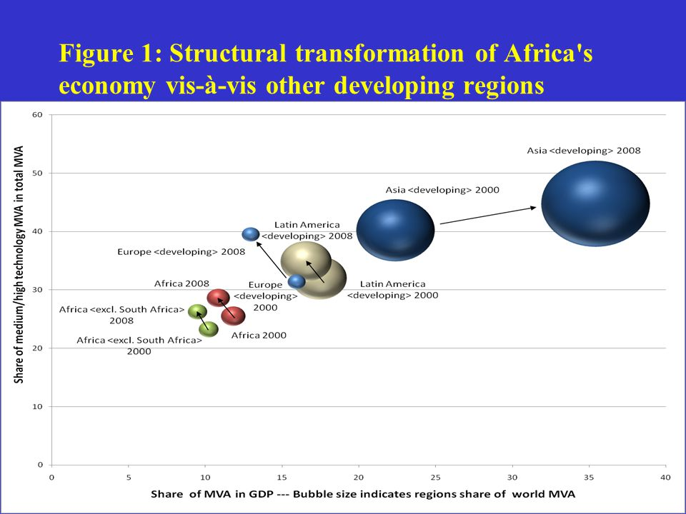 Figure 1: Structural transformation of Africa s economy vis-à-vis other developing regions