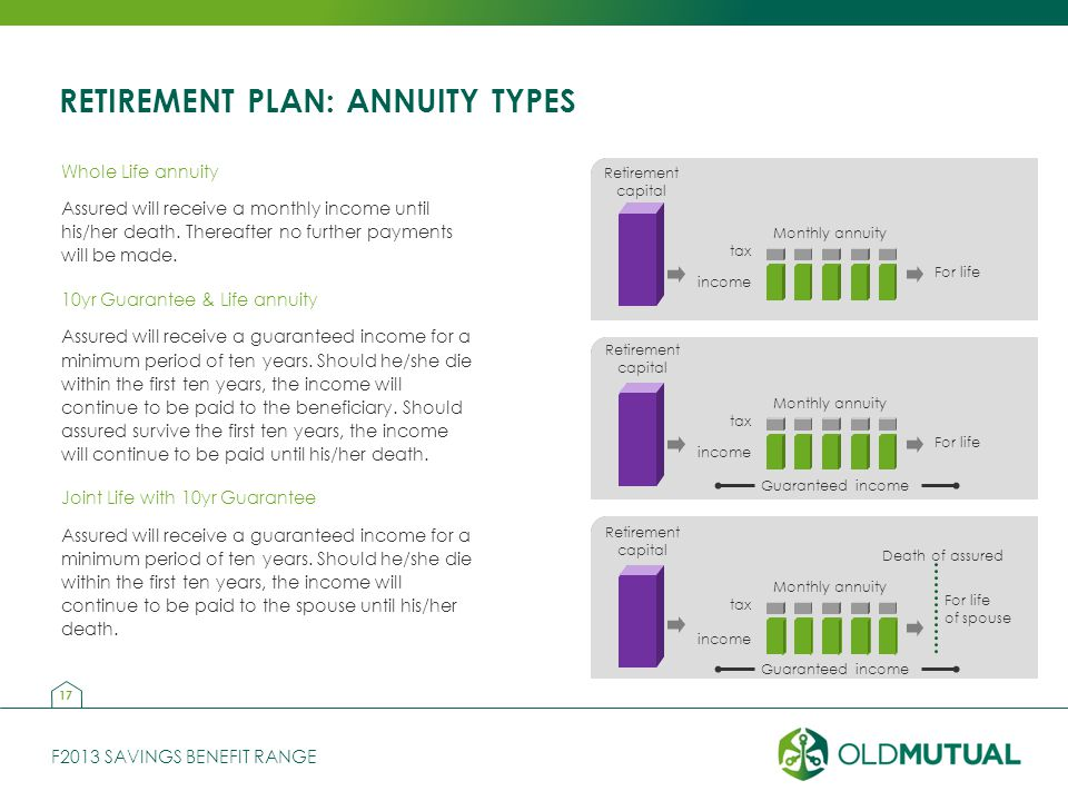 F2013 SAVINGS BENEFIT RANGE RETIREMENT PLAN: ANNUITY TYPES Whole Life annuity Assured will receive a monthly income until his/her death.