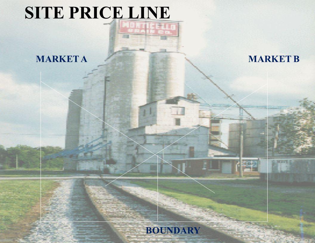 SITE PRICE LINE MARKET AMARKET B BOUNDARY