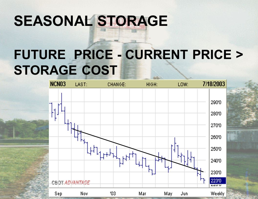 SEASONAL STORAGE FUTURE PRICE - CURRENT PRICE > STORAGE COST