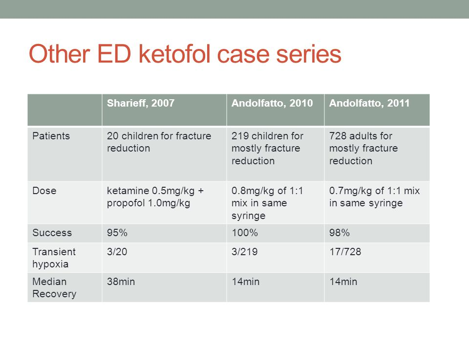 Other ED ketofol case series Sharieff, 2007Andolfatto, 2010Andolfatto, 2011 Patients20 children for fracture reduction 219 children for mostly fracture reduction 728 adults for mostly fracture reduction Doseketamine 0.5mg/kg + propofol 1.0mg/kg 0.8mg/kg of 1:1 mix in same syringe 0.7mg/kg of 1:1 mix in same syringe Success95%100%98% Transient hypoxia 3/203/21917/728 Median Recovery 38min14min