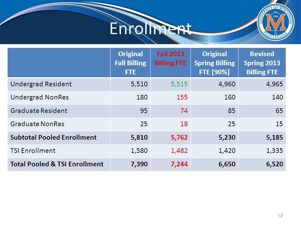 Enrollment Original Fall Billing FTE Fall 2013 Billing FTE Original Spring Billing FTE [90%] Revised Spring 2013 Billing FTE Undergrad Resident5,5105,