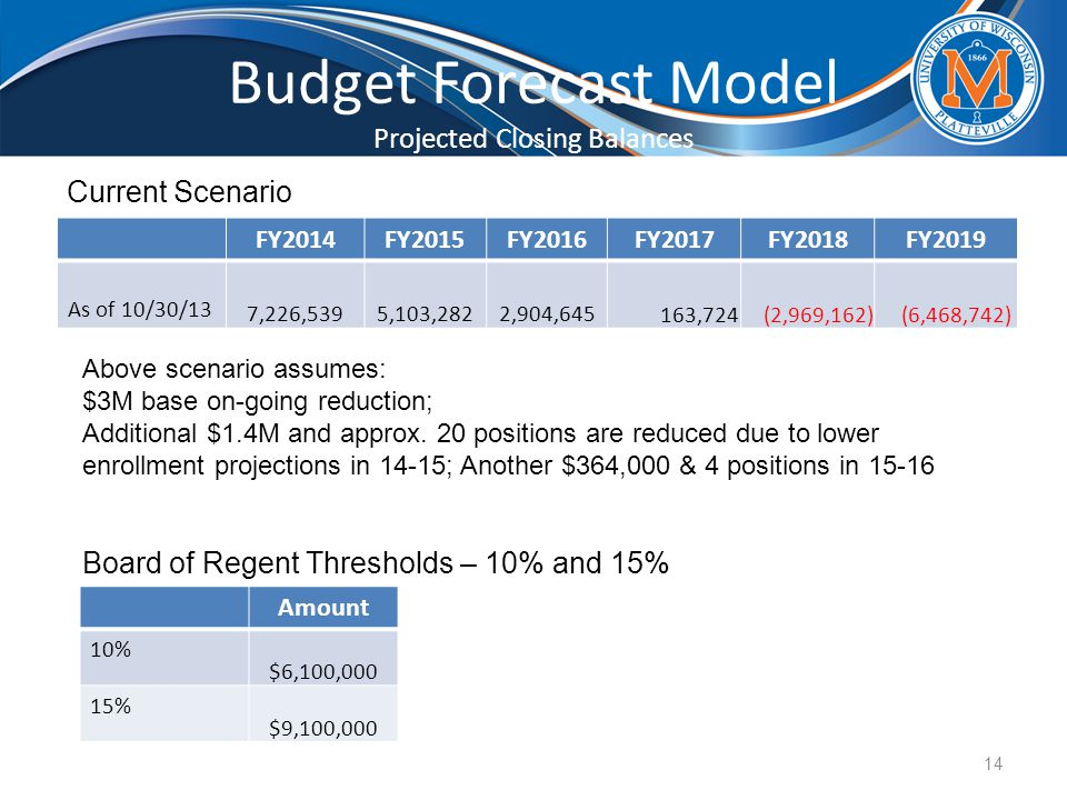 Budget Forecast Model Projected Closing Balances FY2014FY2015FY2016FY2017FY2018FY2019 As of 10/30/13 7,226,539 5,103,282 2,904,645 163,724 (2,969,162) (6,468,742) 14 Current Scenario Board of Regent Thresholds – 10% and 15% Amount 10% $6,100,000 15% $9,100,000 Above scenario assumes: $3M base on-going reduction; Additional $1.4M and approx.