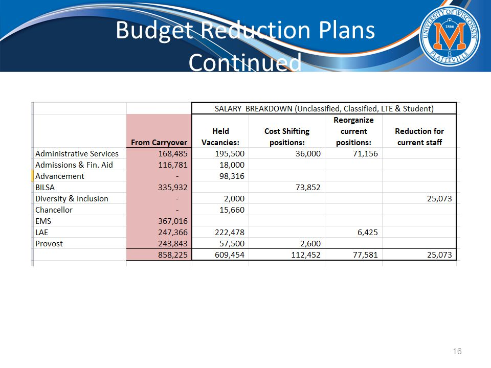 Budget Reduction Plans Continued 16