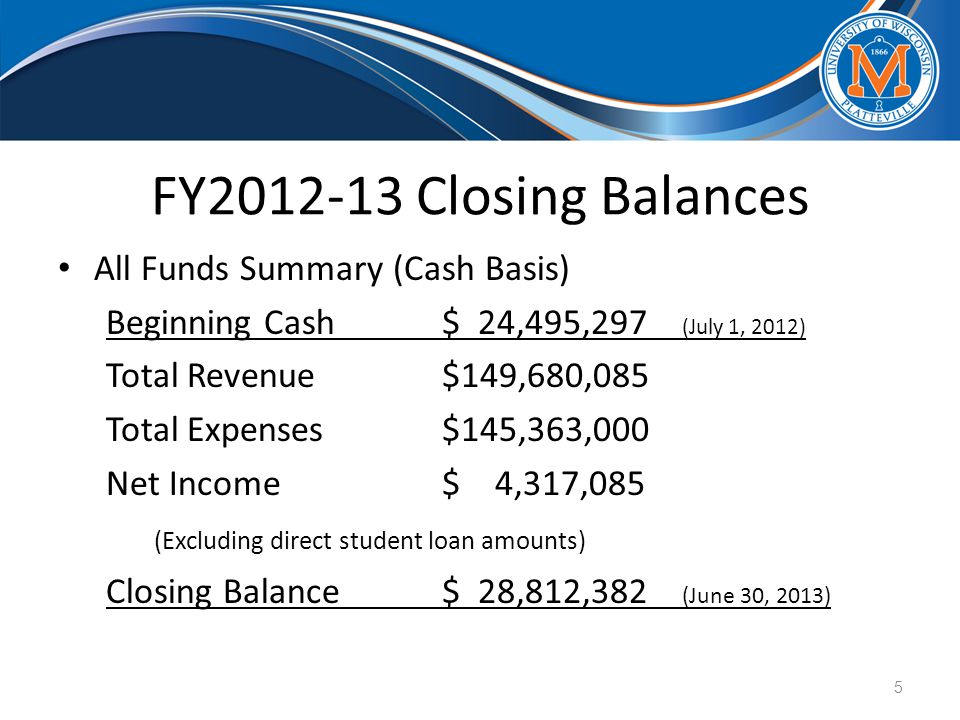 FY2012-13 Closing Balances All Funds Summary (Cash Basis) Beginning Cash$ 24,495,297 (July 1, 2012) Total Revenue$149,680,085 Total Expenses$145,363,000 Net Income$ 4,317,085 (Excluding direct student loan amounts) Closing Balance$ 28,812,382 (June 30, 2013) 5