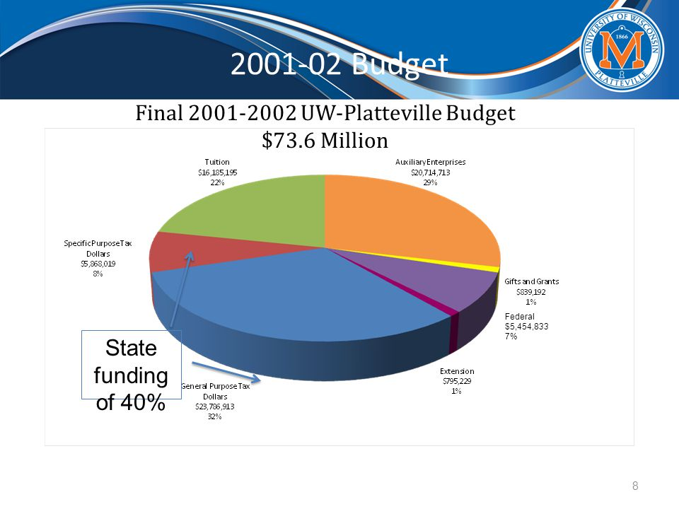 2001-02 Budget State funding of 40% Final 2001-2002 UW-Platteville Budget $73.6 Million 8 Federal $5,454,833 7%