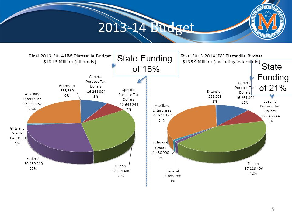 2013-14 Budget Final 2013-2014 UW-Platteville Budget $184.5 Million (all funds) Final 2013-2014 UW-Platteville Budget $135.9 Million (excluding federal aid) State Funding of 21% State Funding of 16% 9