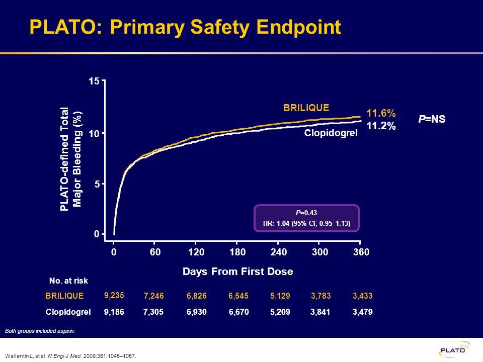 P=0.43 HR: 1.04 (95% CI, 0.95–1.13) PLATO: Primary Safety Endpoint PLATO-defined Total Major Bleeding (%) Wallentin L, et al. N Engl J Med. 2009;361:1