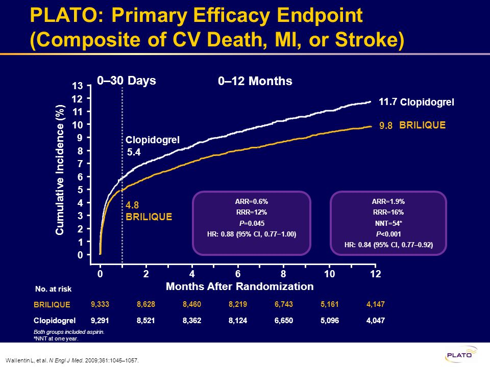 Wallentin L, et al. N Engl J Med. 2009;361:1045–1057. Both groups included aspirin. *NNT at one year. PLATO: Primary Efficacy Endpoint (Composite of C