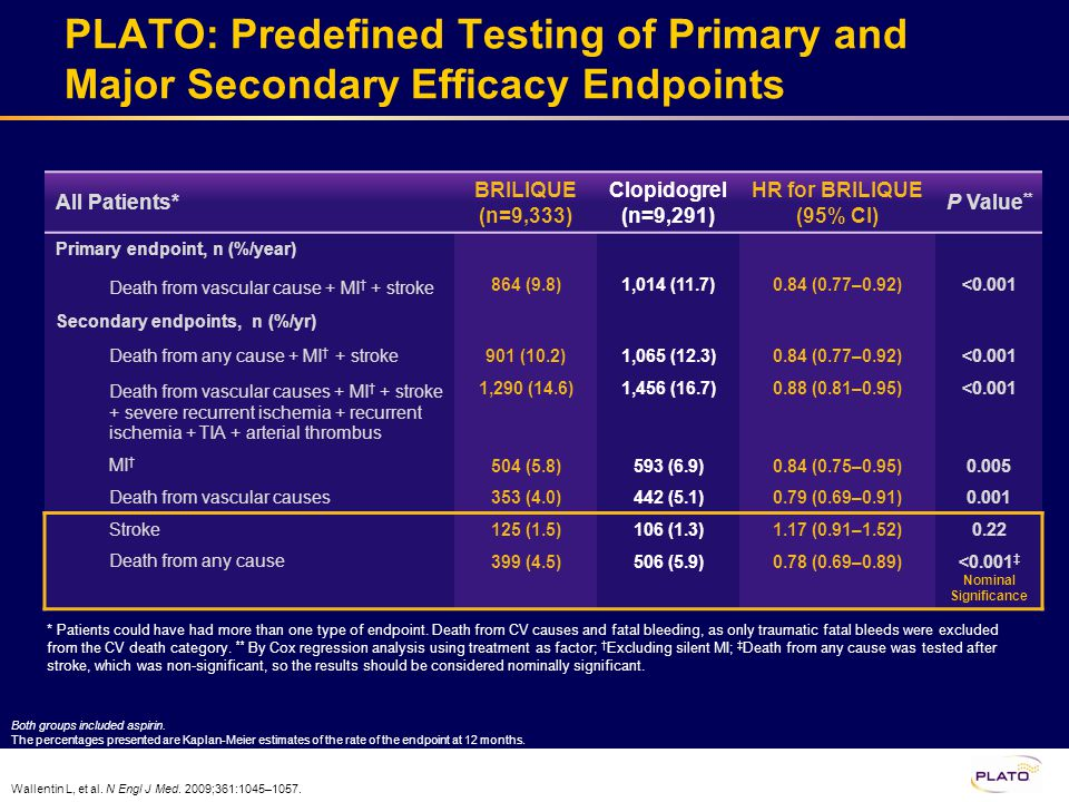 PLATO: Predefined Testing of Primary and Major Secondary Efficacy Endpoints Wallentin L, et al. N Engl J Med. 2009;361:1045–1057. All Patients* BRILIQ
