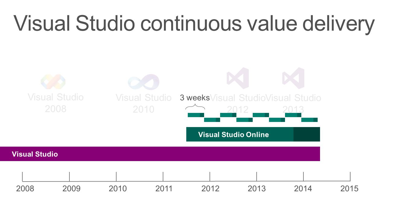 Visual Studio continuous value delivery Visual Studio 2008 Visual Studio 2010 Visual Studio 2012 Visual Studio 2013