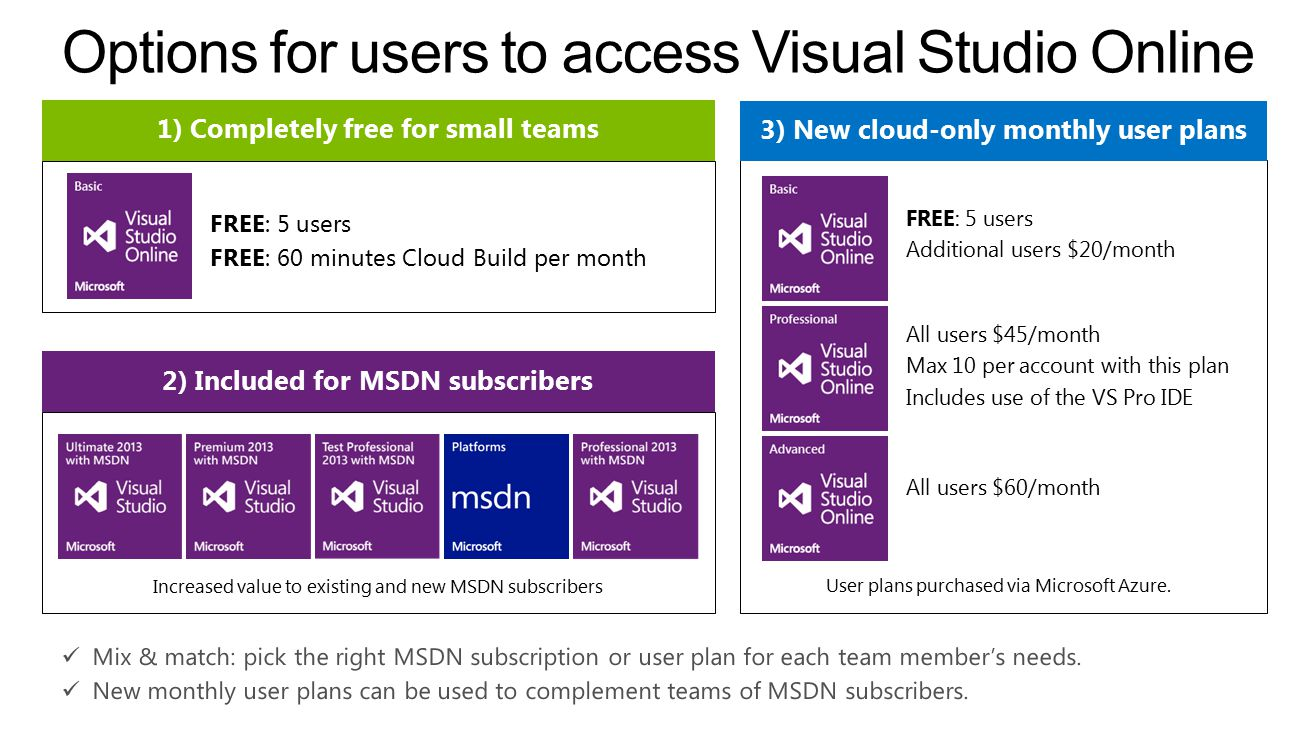 3) New cloud-only monthly user plans 2) Included for MSDN subscribers Increased value to existing and new MSDN subscribers User plans purchased via Microsoft Azure.