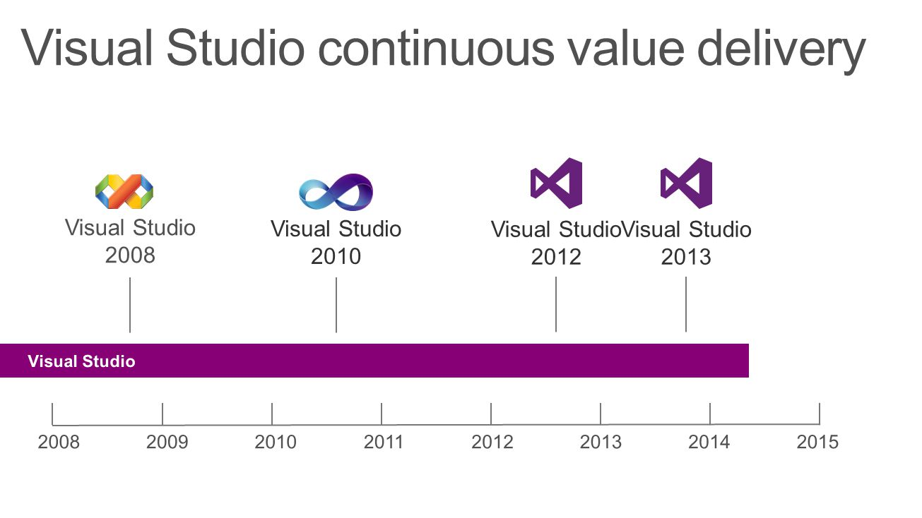Visual Studio continuous value delivery Visual Studio 2010 Visual Studio 2012 Visual Studio 2013