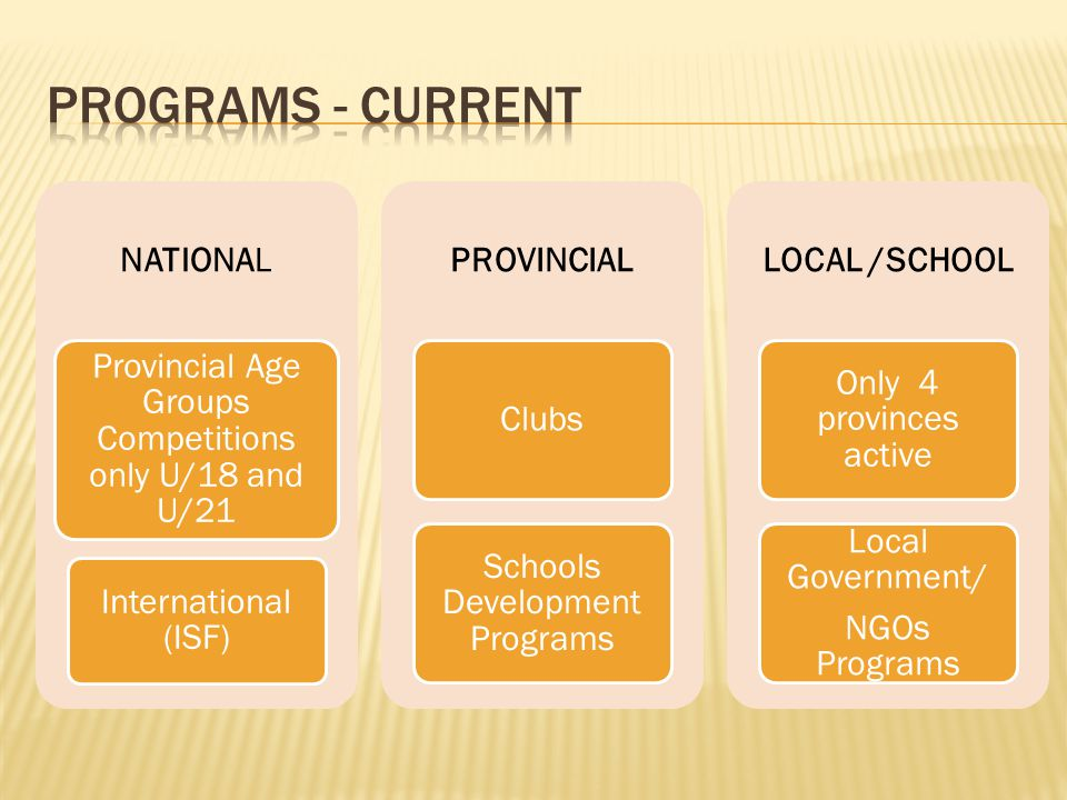 NATIONAL Provincial Age Groups Competitions only U/18 and U/21 International (ISF) PROVINCIAL Clubs Schools Development Programs LOCAL /SCHOOL Only 4 provinces active Local Government/ NGOs Programs