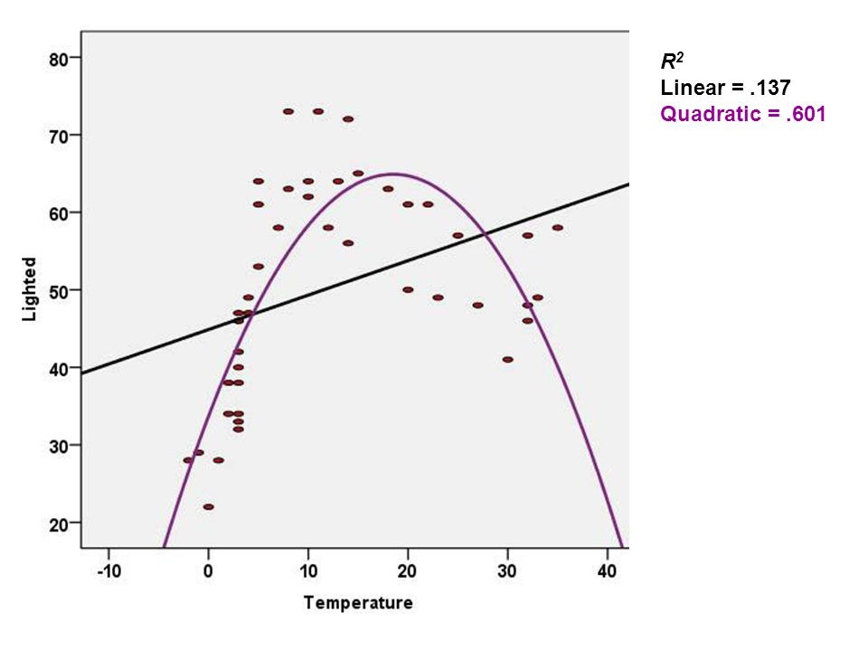 R 2 Linear =.137 Quadratic =.601