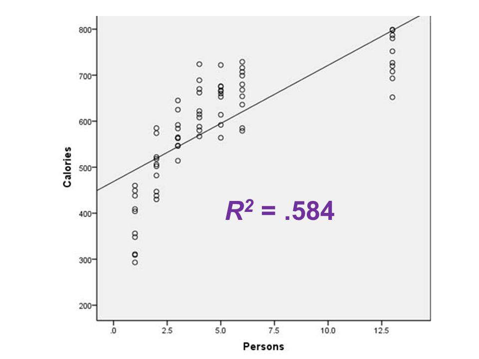 R 2 =.584