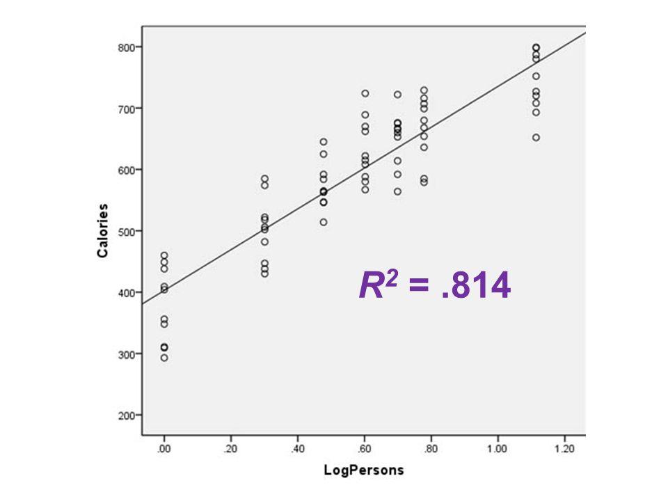 R 2 =.814