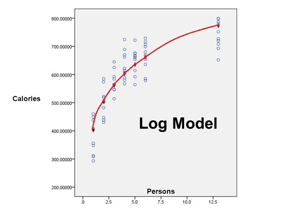 Log Model Calories Persons