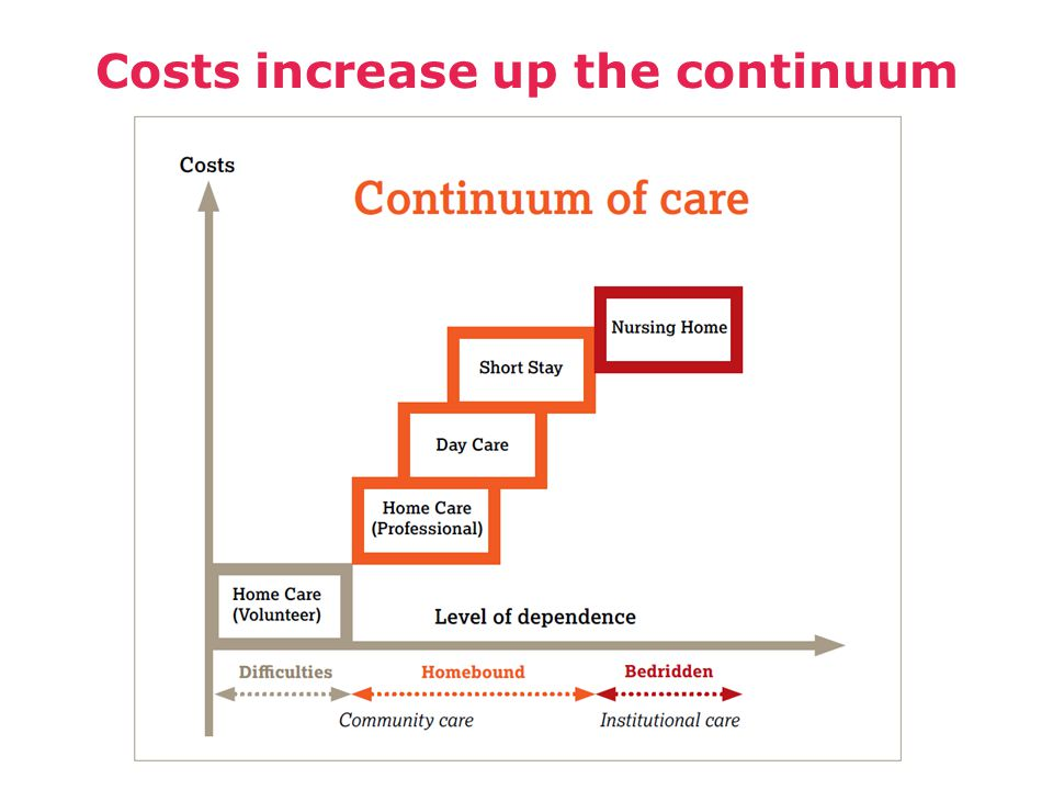 Costs increase up the continuum