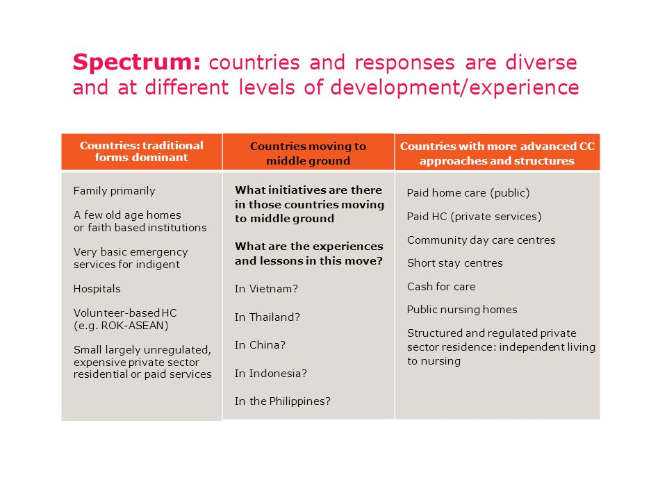 Spectrum: countries and responses are diverse and at different levels of development/experience Countries with more advanced CC approaches and structures Paid home care (public) Paid HC (private services) Community day care centres Short stay centres Cash for care Public nursing homes Structured and regulated private sector residence: independent living to nursing What initiatives are there in those countries moving to middle ground What are the experiences and lessons in this move.