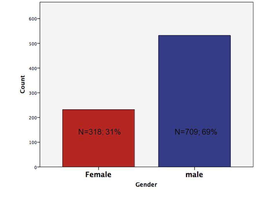 N=318; 31%N=709; 69%