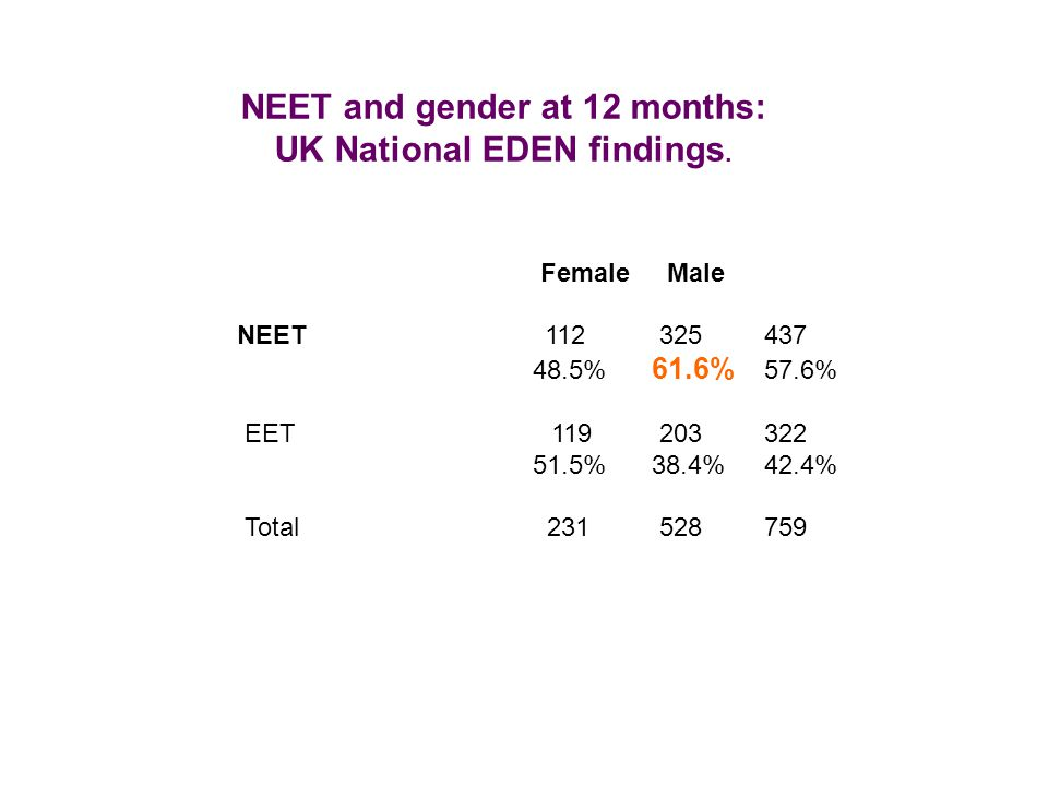 Female Male NEET 112 325 437 48.5% 61.6% 57.6% EET 119 203 322 51.5% 38.4% 42.4% Total 231 528 759 NEET and gender at 12 months: UK National EDEN findings.