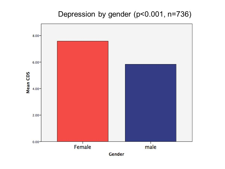Depression by gender (p<0.001, n=736)