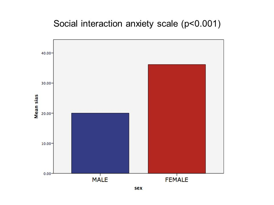 Social interaction anxiety scale (p<0.001)