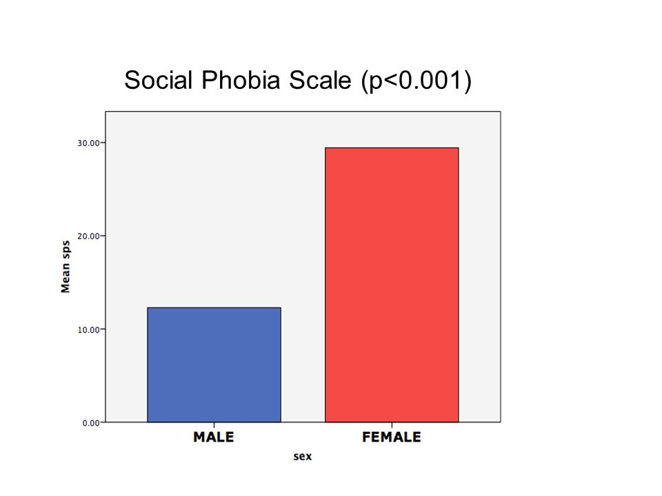Social Phobia Scale (p<0.001)