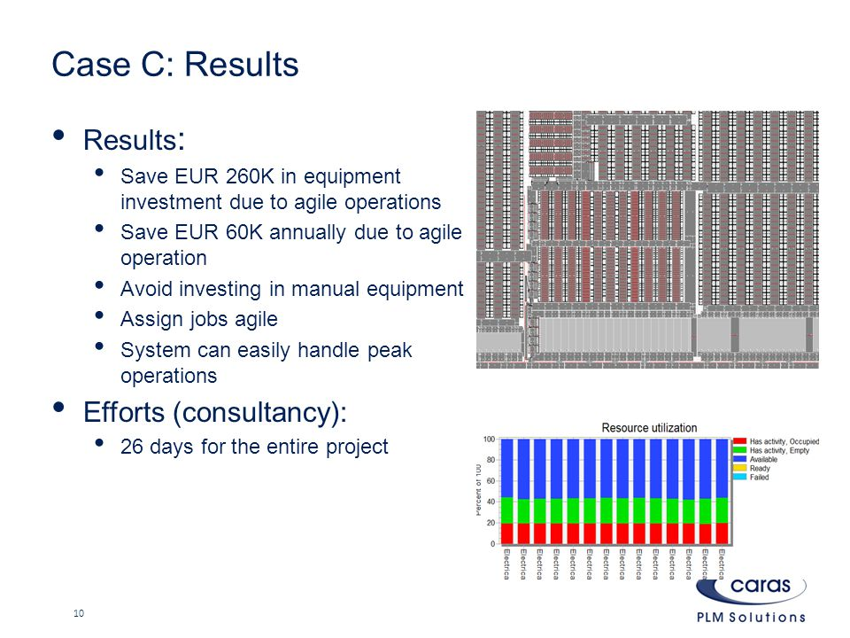 Case C: Results Results : Save EUR 260K in equipment investment due to agile operations Save EUR 60K annually due to agile operation Avoid investing in manual equipment Assign jobs agile System can easily handle peak operations Efforts (consultancy): 26 days for the entire project 10