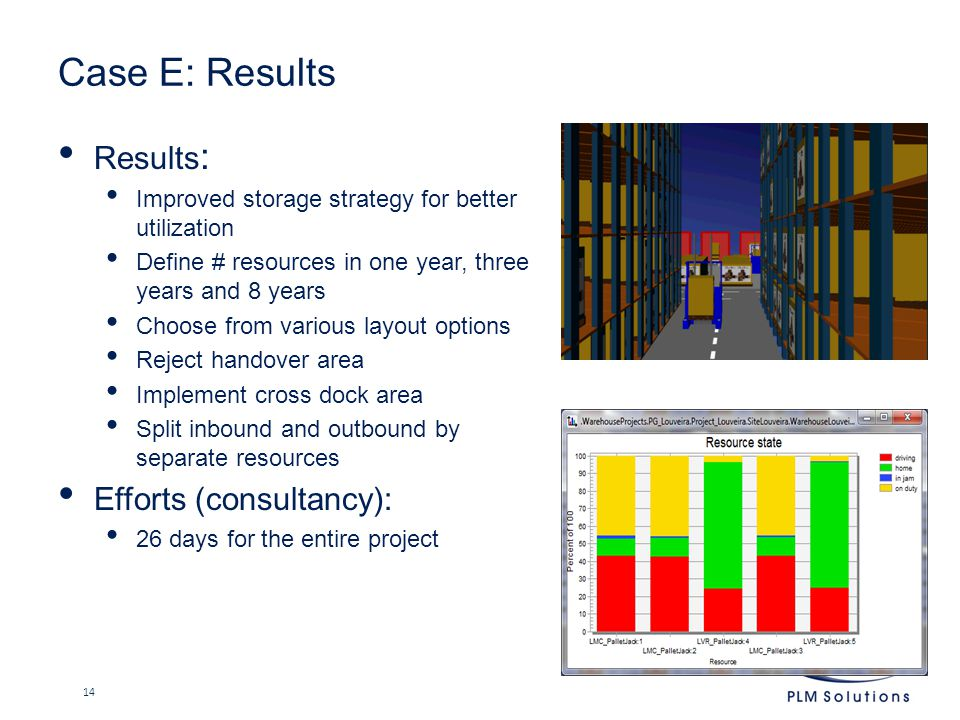 Case E: Results Results : Improved storage strategy for better utilization Define # resources in one year, three years and 8 years Choose from various layout options Reject handover area Implement cross dock area Split inbound and outbound by separate resources Efforts (consultancy): 26 days for the entire project 14