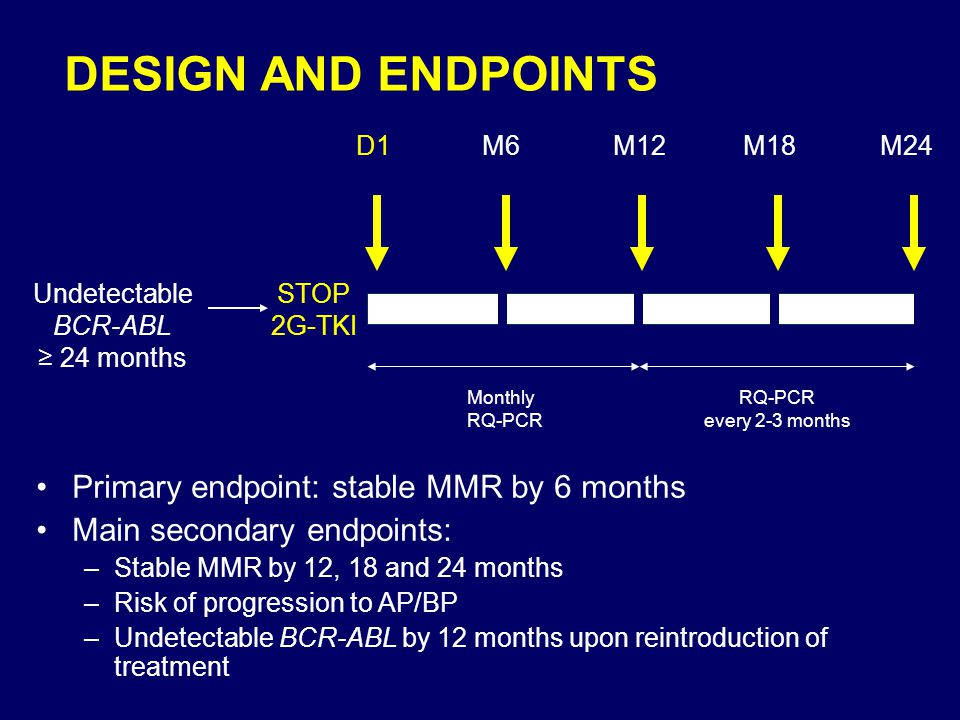 DESIGN AND ENDPOINTS Primary endpoint: stable MMR by 6 months Main secondary endpoints: –Stable MMR by 12, 18 and 24 months –Risk of progression to AP/BP –Undetectable BCR-ABL by 12 months upon reintroduction of treatment M6M12M18M24D1 STOP 2G-TKI Monthly RQ-PCR every 2-3 months Undetectable BCR-ABL ≥ 24 months