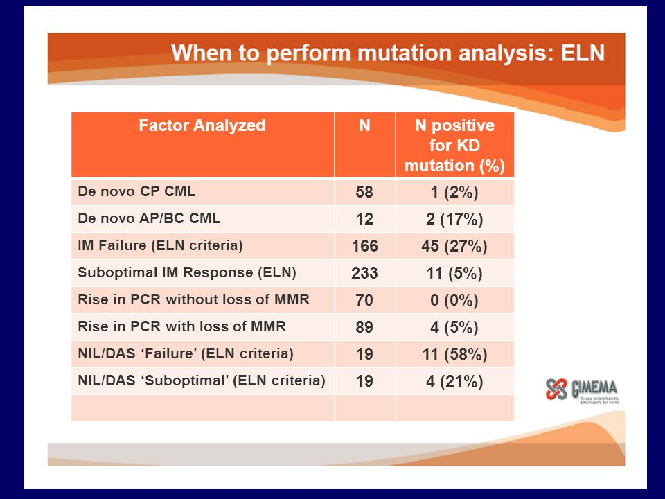 Factor AnalyzedNN positive for KD mutation (%) De novo CP CML 581 (2%) De novo AP/BC CML 122 (17%) IM Failure (ELN criteria) 16645 (27%) Suboptimal IM Response (ELN) 23311 (5%) Rise in PCR without loss of MMR 700 (0%) Rise in PCR with loss of MMR 894 (5%) NIL/DAS 'Failure' (ELN criteria) 1911 (58%) NIL/DAS 'Suboptimal' (ELN criteria) 194 (21%)