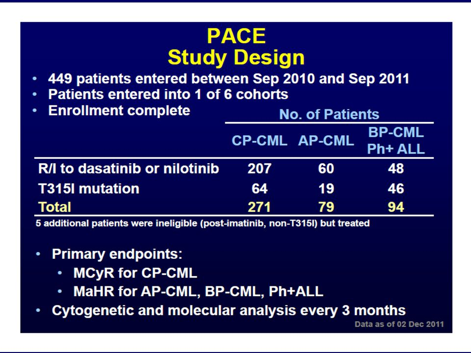 Molecular and Cytogenetic Response at 3 Months of Imatinib Predicts Progression-free Survival (PFS) and Overall Survival (OS) – a Follow-Up Analysis of the Randomized CML-Study IV Abstract #783 Benjamin Hanfstein, MD, Martin C.
