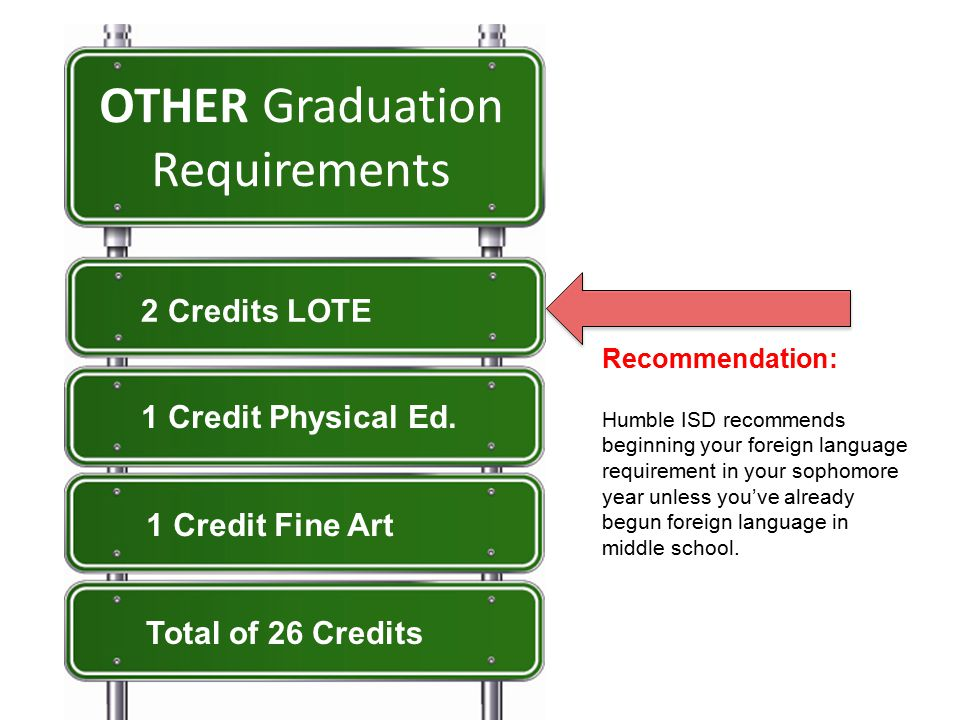 OTHER Graduation Requirements 2 Credits LOTE 1 Credit Physical Ed.