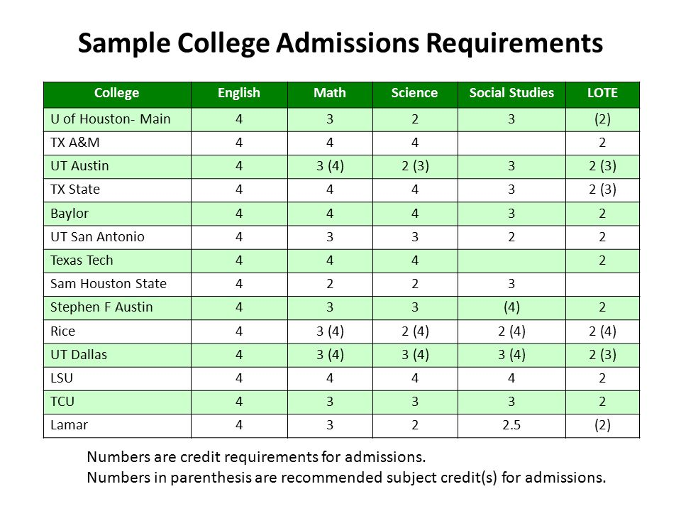 Sample College Admissions Requirements CollegeEnglishMathScienceSocial StudiesLOTE U of Houston- Main4323(2) TX A&M4442 UT Austin43 (4)2 (3)3 TX State44432 (3) Baylor44432 UT San Antonio43322 Texas Tech4442 Sam Houston State4223 Stephen F Austin433(4)2 Rice43 (4)2 (4) UT Dallas43 (4) 2 (3) LSU44442 TCU43332 Lamar4322.5(2) Numbers are credit requirements for admissions.