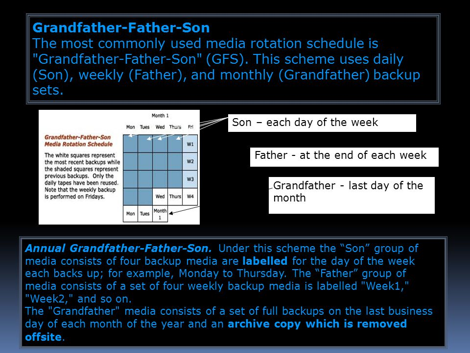 Grandfather - last day of the month Father - at the end of each week Grandfather-Father-Son The most commonly used media rotation schedule is Grandfather-Father-Son (GFS).