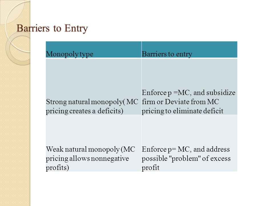 Barriers to Entry Table 2.1 Appropriate regulatory policies Monopoly typeBarriers to entry Strong natural monopoly( MC pricing creates a deficits) Enforce p =MC, and subsidize firm or Deviate from MC pricing to eliminate deficit Weak natural monopoly (MC pricing allows nonnegative profits) Enforce p= MC, and address possible problem of excess profit